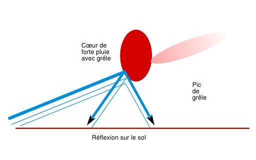 Réflexion du faisceau radar par la grêle