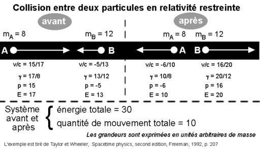 Relativité restreinte : collision entre deux particules