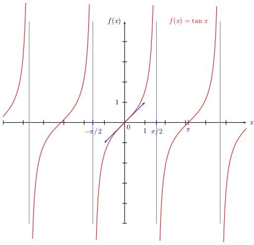 Représentation graphique de la fonction Tangente