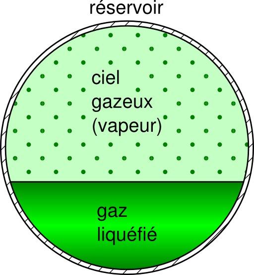 Réservoir de gaz liquéfié