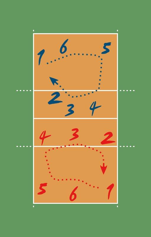 Rotation au Volleyball