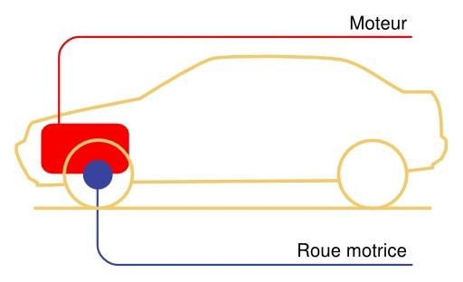 Schéma d'automobile
