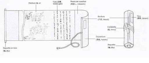 Schéma d'emaki japonais