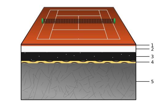 Schéma d'un terrain de tennis