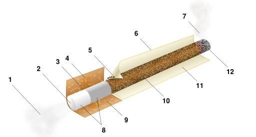Schéma d'une cigarette