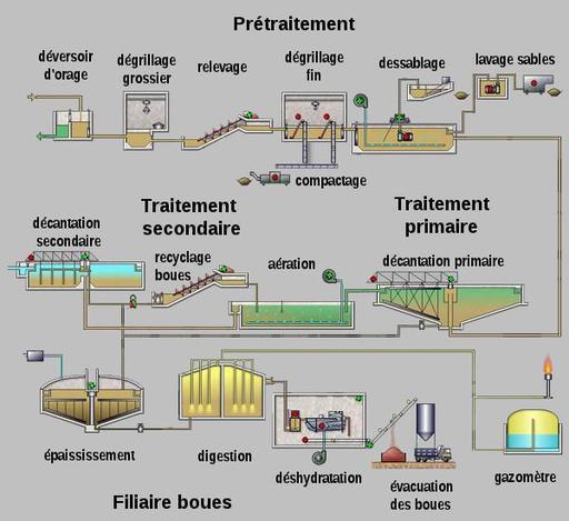 Schéma d'usine de dépollution