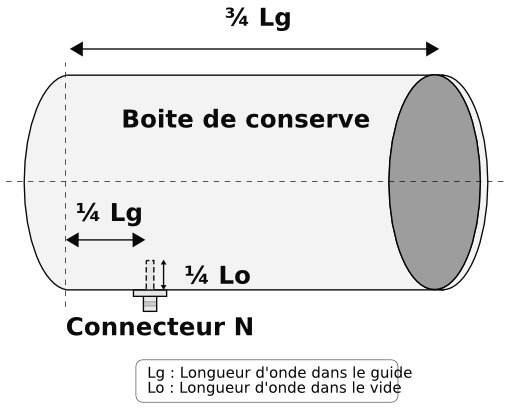 Schéma de boite de conserve utilisée comme antenne