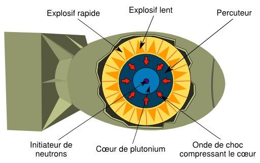 Schéma de bombe atomique Fat Man