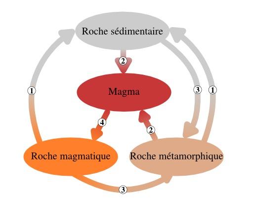 Schéma de formation des roches