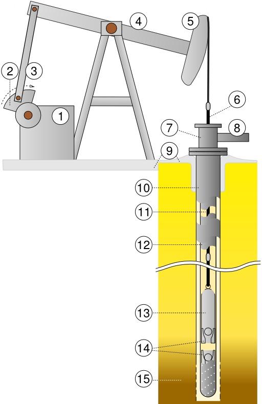 Schéma de puits de pétrole