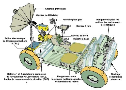 Schéma de véhicule lunaire