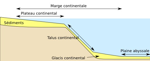 Schéma du plateau continental