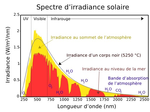 Spectre d'irradiance solaire