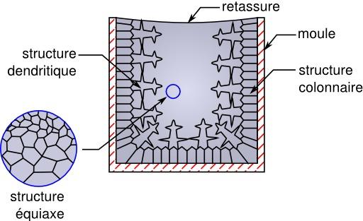 Structure cristalline d'un lingot