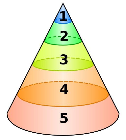 Structure de la psyché d'après Jung