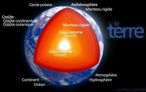 Structure de la Terre
