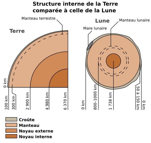 Ressources ducatives libres les ressources libres du projet abul du - Differente couche de la terre ...