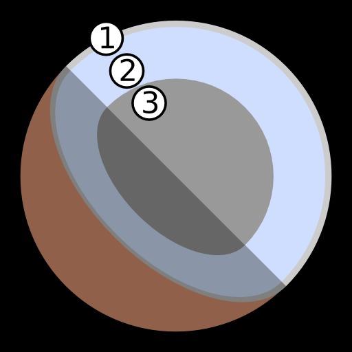 Structure interne de Pluton