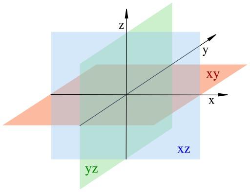 Système de coordonnées dans l'espace