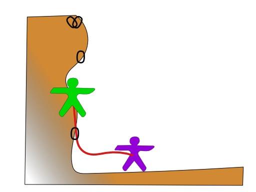 Technique de l'escalade 2