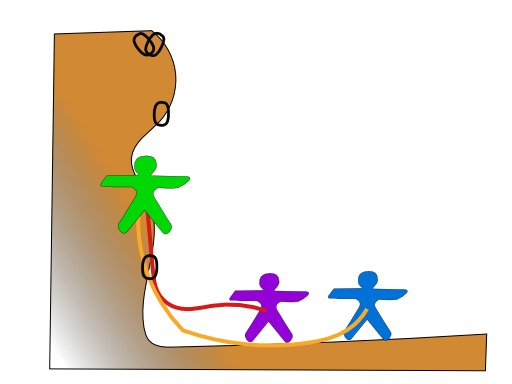 Technique de l'escalade 4
