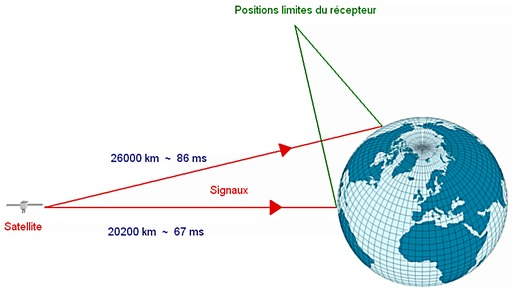 Temps de parcours du GPS