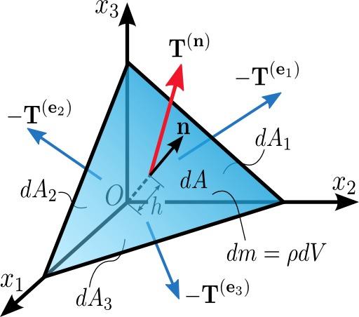 Tétraèdre de Cauchy