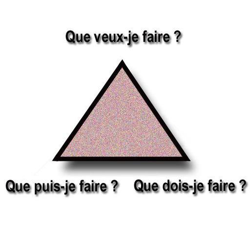 Triangle de l'éthique