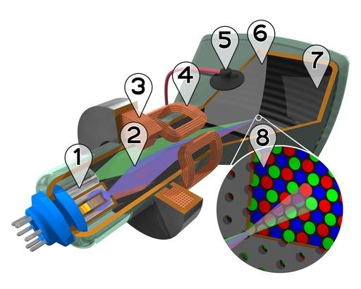 Tube cathodique à balayage couleur