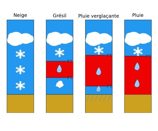 Types de précipitations dans un blocage d'air froid