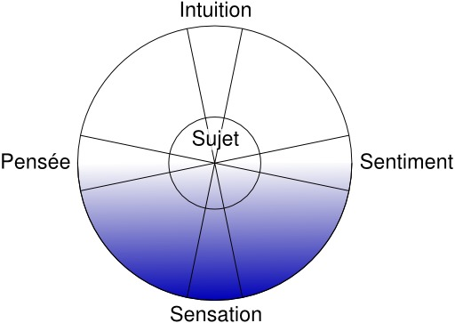 Types psychologiques de Jung