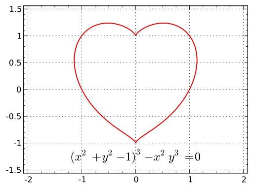Un coeur symétrique et algébrique