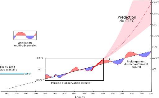 Variations des températures depuis 1880