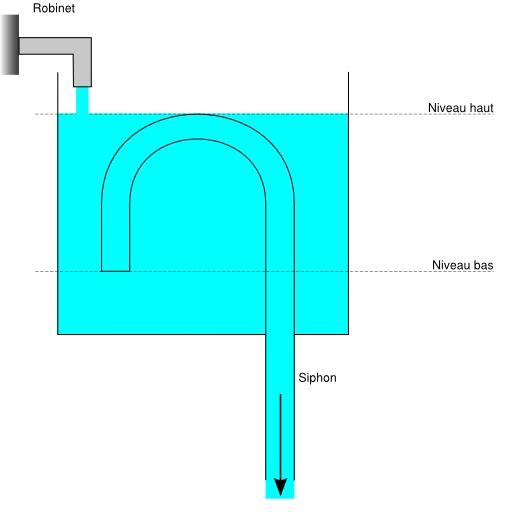 Vase de Tantale - troisième étape