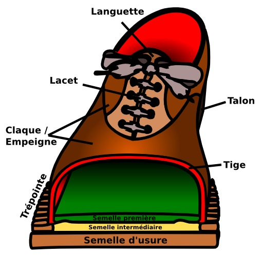 Vocabulaire de la chaussure