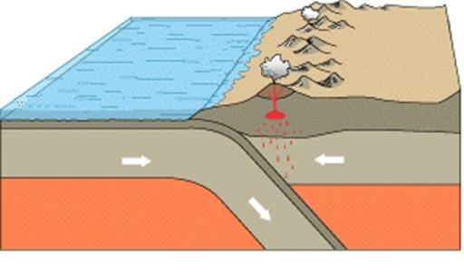 Volcanisme au niveau de la convergence océan-continent