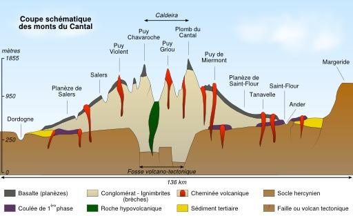Volcans du Cantal